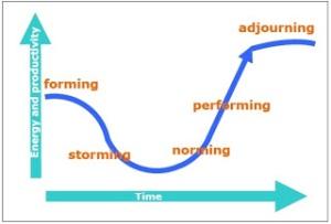 Figure 2_Productivity vs time