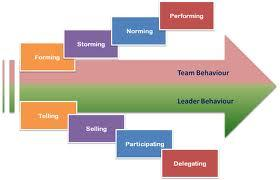 impacts of negative leadership This paper reports the findings of a study examining the impact of managers' leadership styles on subordinates' performance the impact of leadership styles on employee performance outcomes is explored theoretically and tested empirically in the pakistani banking sector.
