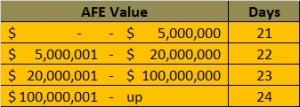 afe value